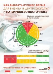 Графики загруженности центра госуслуг в районе Бирюлево Восточное